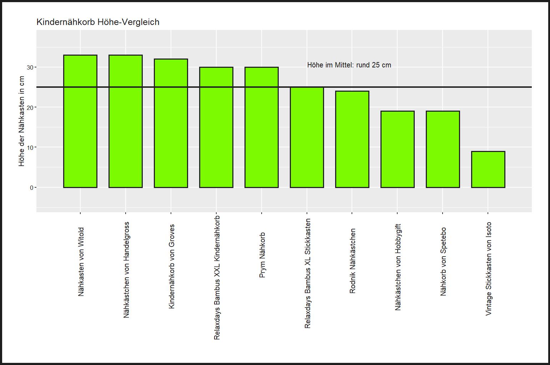 Höhe-Vergleich aller Nähkasten