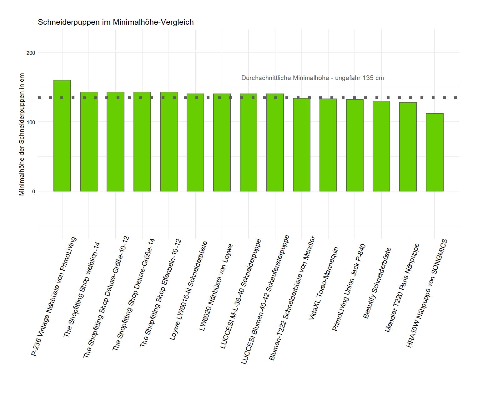 detaillierter Minimalhöhe-Vergleich Schaufensterpuppe Minimalhöhe