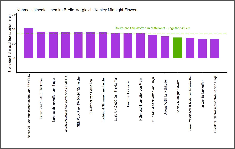 Breite-Vergleich von dem Kenley Nähmaschinenkoffer Midnight Flowers