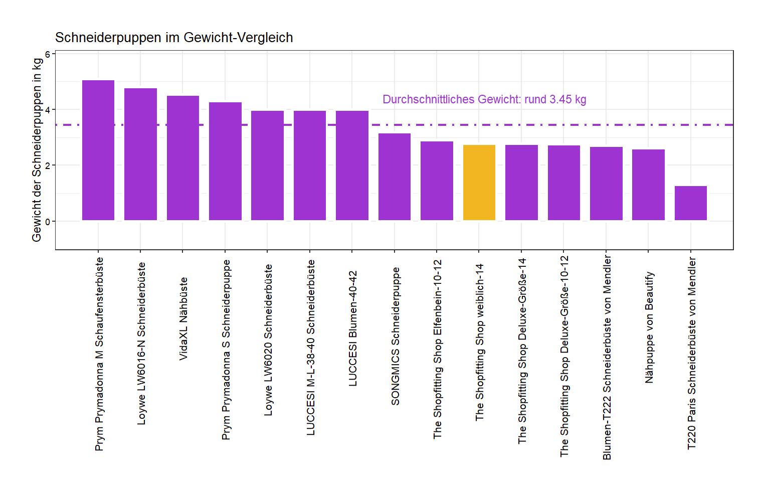 Gewicht-Vergleich von der The Shopfitting Shop Schneiderbüste weiblich-14