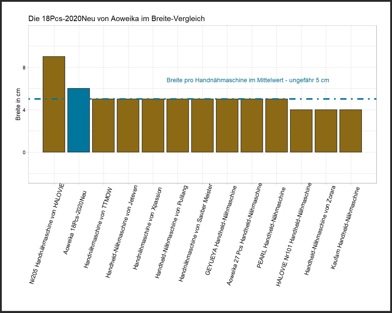 Breite-Vergleich von der Aoweika Handnähmaschine 18Pcs-2020Neu