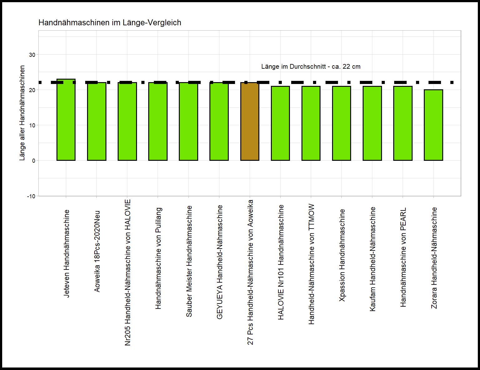 Länge-Vergleich von der Aoweika Handnähmaschine 27 Pcs