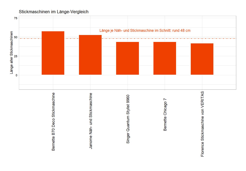 ausführlicher Länge-Vergleich Computerstickmaschine Länge