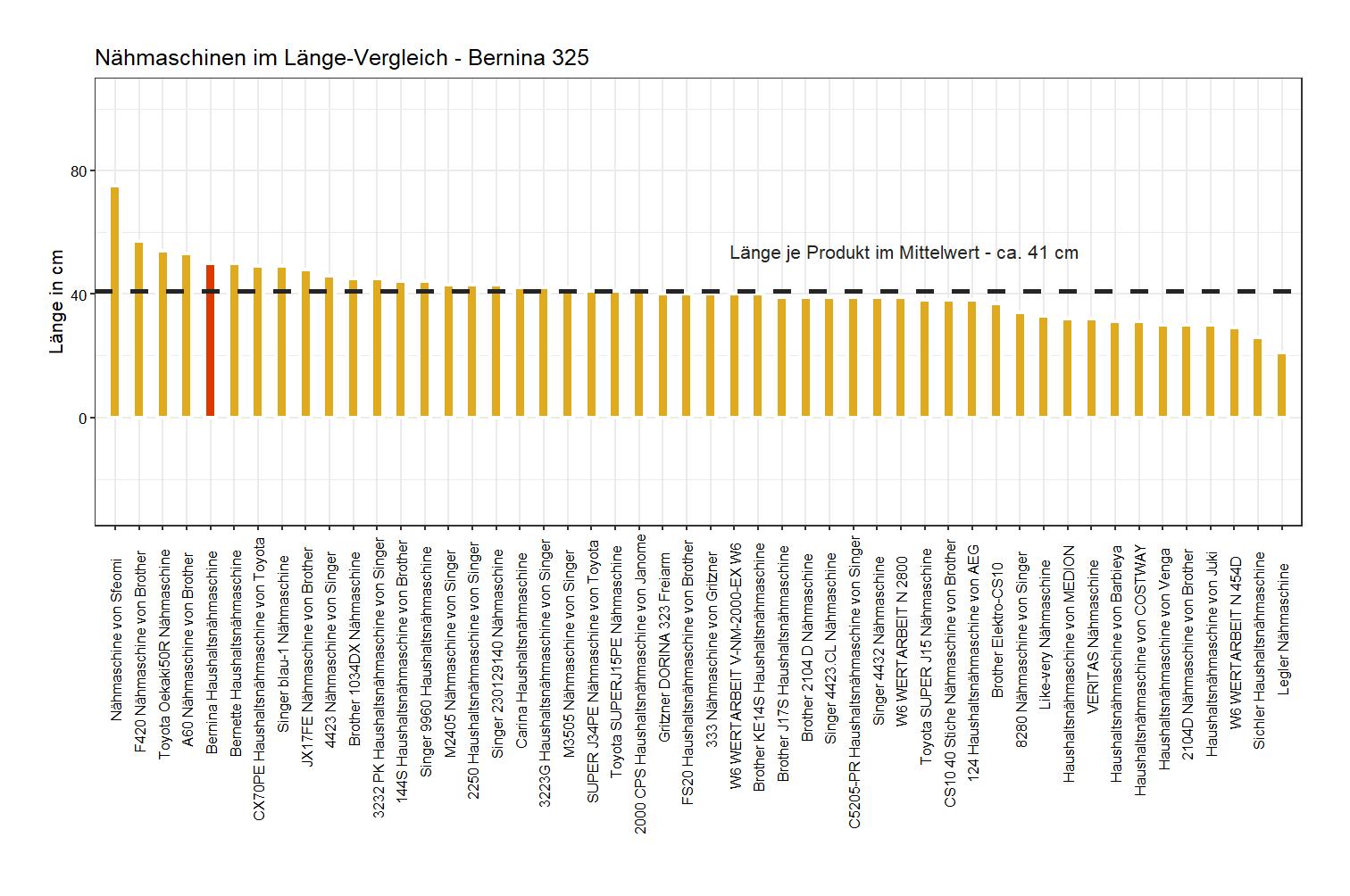 Länge-Vergleich von der Bernina Nähmaschine 325