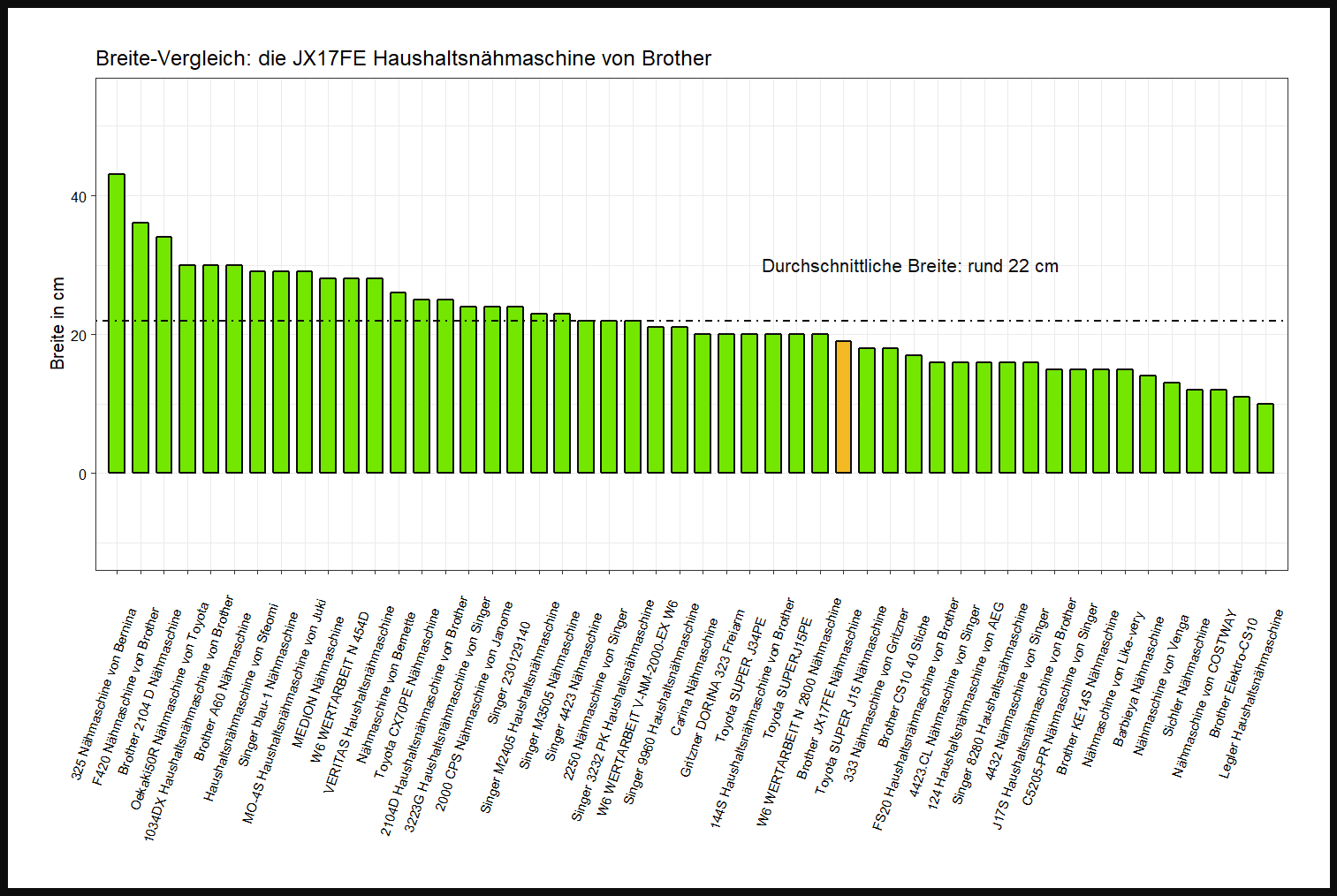Breite-Vergleich von der Brother Nähmaschine JX17FE