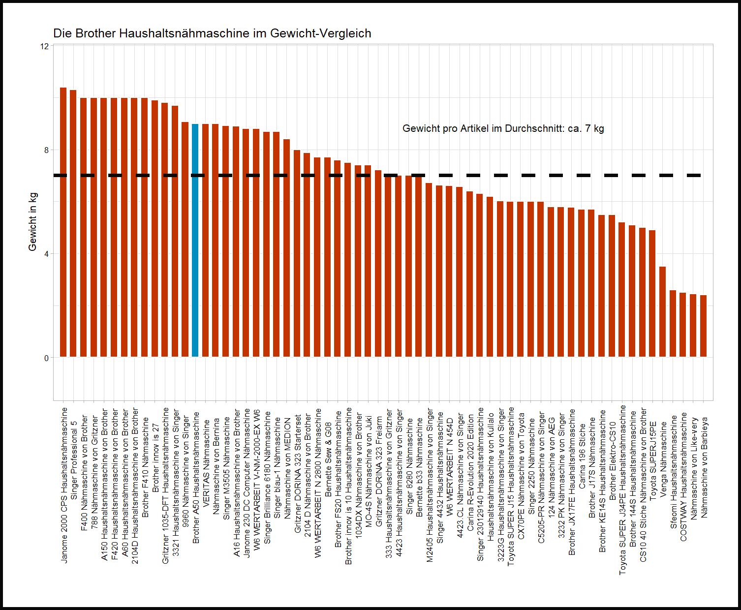 Gewicht-Vergleich von der Brother Haushaltsnähmaschine A50